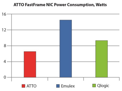 ATTO FastFrame not just offers superior throughput, but also offers Industry's lowest power consumption, only 5.9 Watts for a dual-port 10Gb NIC