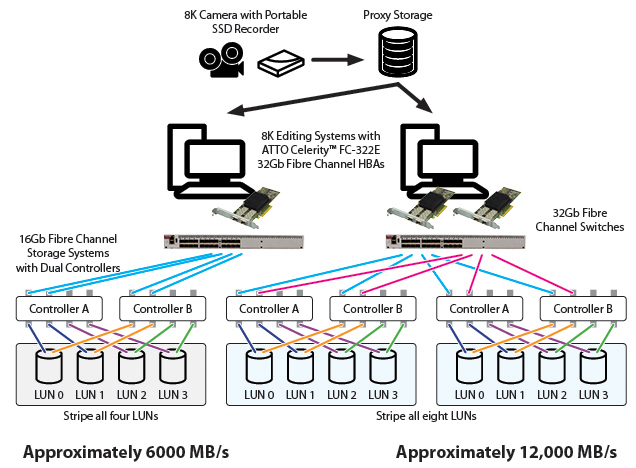 TTO Celerity Fibre Channel HBAs