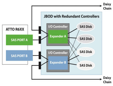 Dual Domain: dual-ported SAS drives and dual controllers (or single multi-port controller supporting dual domains) provides redundancy and additional performance
