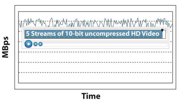 Latency Response with DriveAssure. ATTO RAID products have the ability to cap latency at a user specified level resulting in up to an 80% improvenment in latency response whten compared with the competition.
