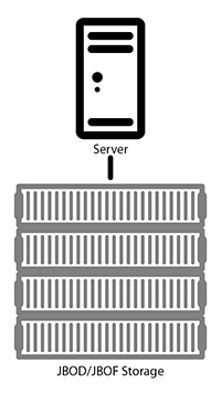 Software Degined Storage architectures provide services and features at the server level.