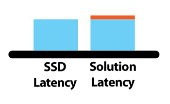 XstreamCORE adds < four microseconds of latency