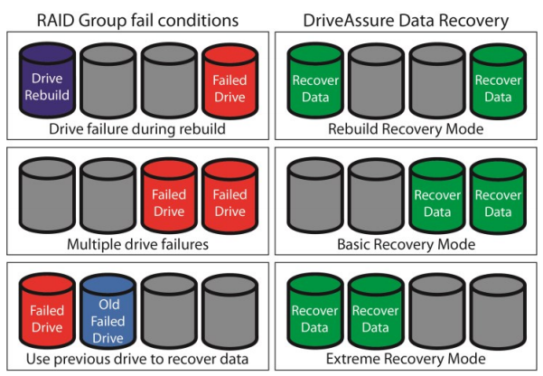 ATTO DriveAssure with Data Recovery Mode attempts to keep your data protected even when catastrophic events occur with disk drives. Enlist a good data management plan which includes ATTO RAID products to ensure your data is safe.