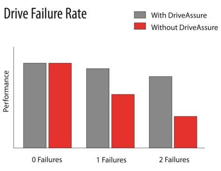 Drive Failure Rate